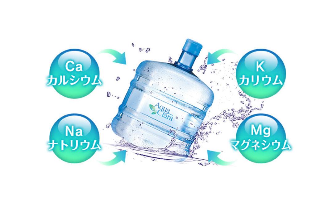 Ca(カルシウム)、Na(ナトリウム)、K(カリウム)、Mg(マグネシウム)の4種のミネラルを含むアクアクララ