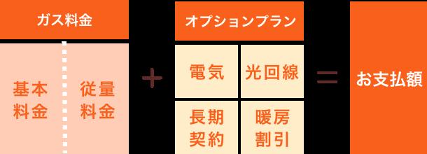 ガス料金(基本料金・従量料金)+オプションプラン(電気・光回線・長期契約・暖房割引)=お支払額