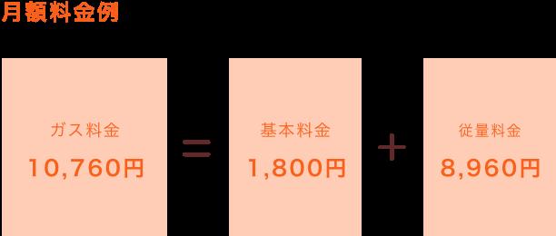 月額料金例:ガス料金 10,760円=基本料金 1,800円+従量料金 8,960円