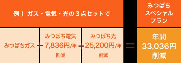 【例)ガス・電気・光の3点セットで】みつばちガス・みつばち電気7,836円/年削減・みつばち光25,200円/年削減=【みつばちスペシャル】年間33,036円削減